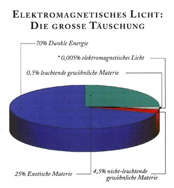 Elektromagnetisches-Licht